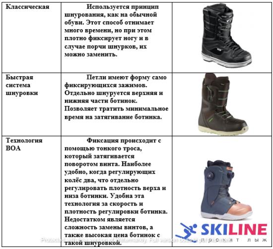 Типы шнуровок сноубордических ботинок