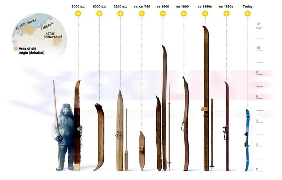 История появления первых в мире лыж