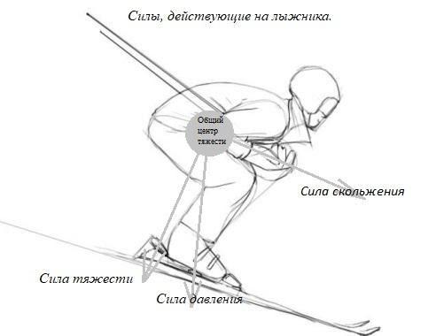 Силы действующие на лыжника